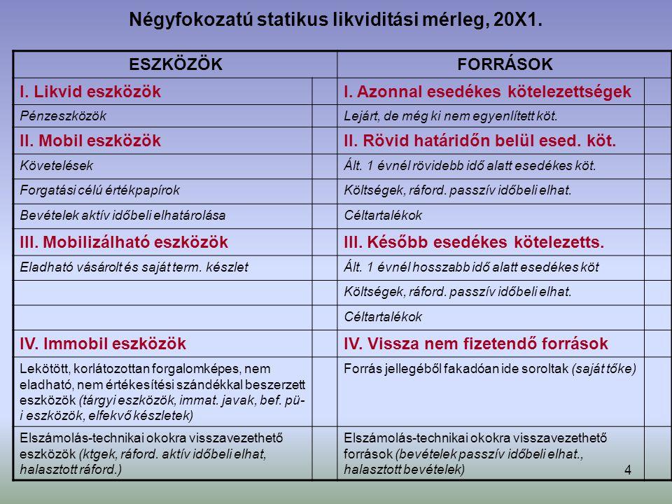4 Négyfokozatú statikus likviditási mérleg, 20X1.ESZKÖZÖKFORRÁSOK I.