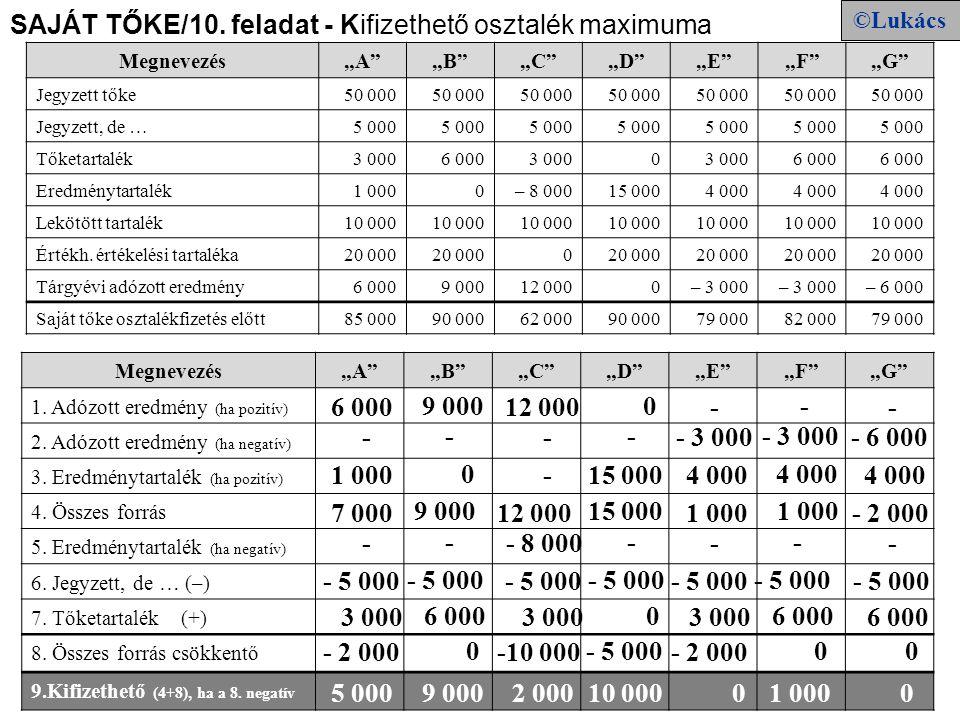 """SAJÁT TŐKE/10. feladat - Kifizethető osztalék maximuma Megnevezés""""A""""""""B""""""""C""""""""D""""""""E""""""""F""""""""G"""" Jegyzett tőke50 000 Jegyzett, de …5 000 Tőketartalék3 0006 0003"""