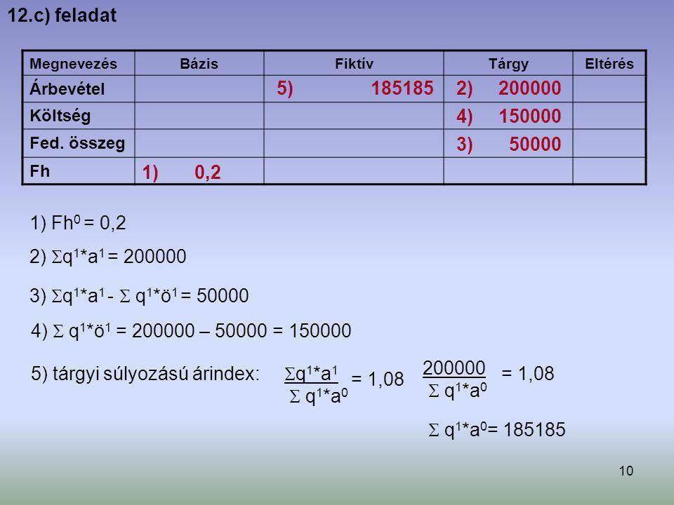10 Megnevezés BázisFiktívTárgyEltérés Árbevétel Költség Fed. összeg Fh 12.c) feladat 1) Fh 0 = 0,2 1) 0,2 2)  q 1 *a 1 = 200000 2) 200000 3)  q 1 *a