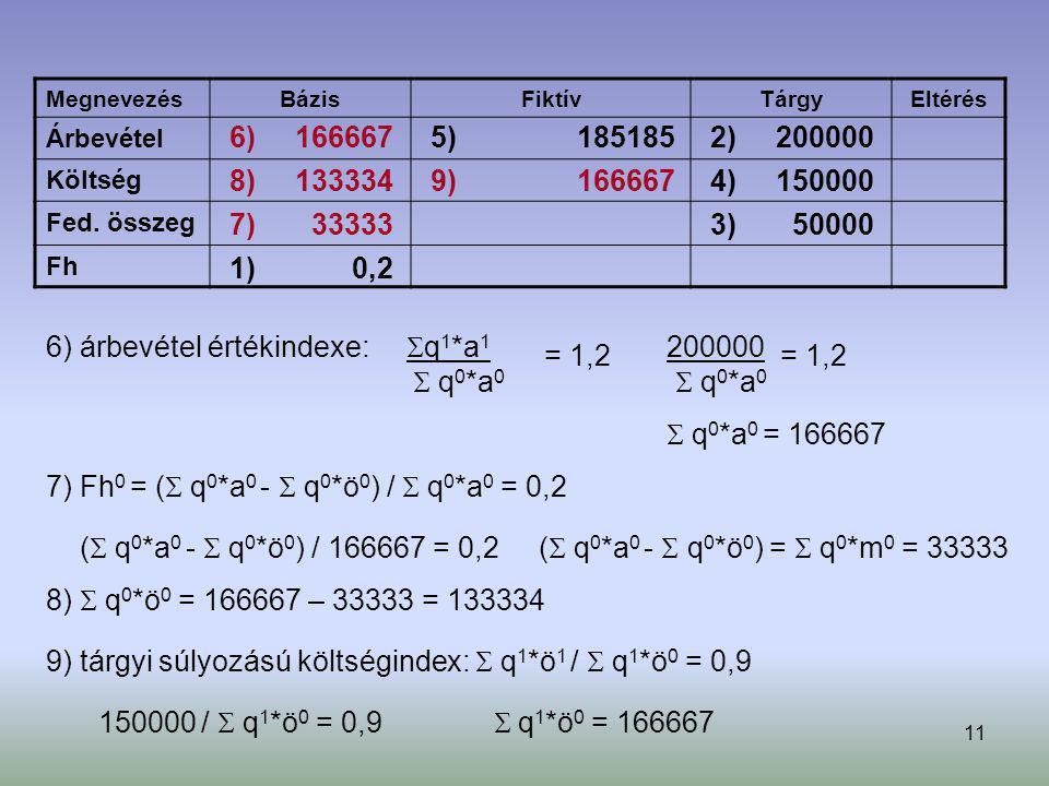 11 Megnevezés BázisFiktívTárgyEltérés Árbevétel Költség Fed. összeg Fh 1) 0,2 2) 200000 3) 50000 4) 150000 6) árbevétel értékindexe:  q 1 *a 1  q 0