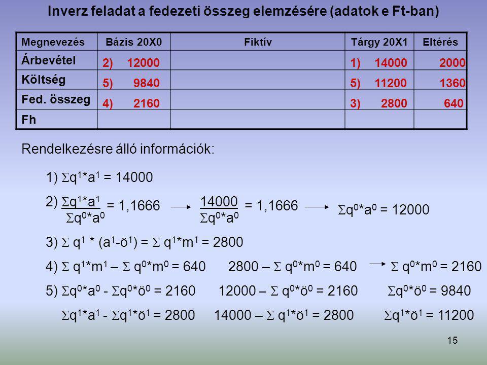 15 Inverz feladat a fedezeti összeg elemzésére (adatok e Ft-ban) Megnevezés Bázis 20X0FiktívTárgy 20X1Eltérés Árbevétel Költség Fed. összeg Fh Rendelk