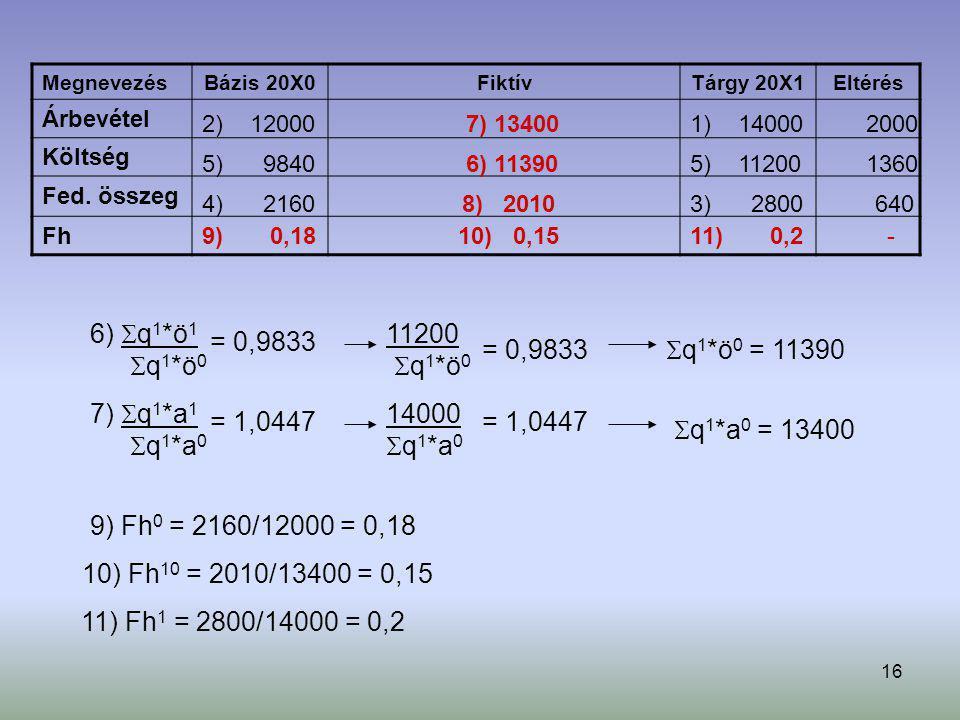 16 Megnevezés Bázis 20X0FiktívTárgy 20X1Eltérés Árbevétel Költség Fed. összeg Fh 6)  q 1 *ö 1  q 1 *ö 0 = 0,9833 11200  q 1 *ö 0 = 0,9833  q 1 *ö