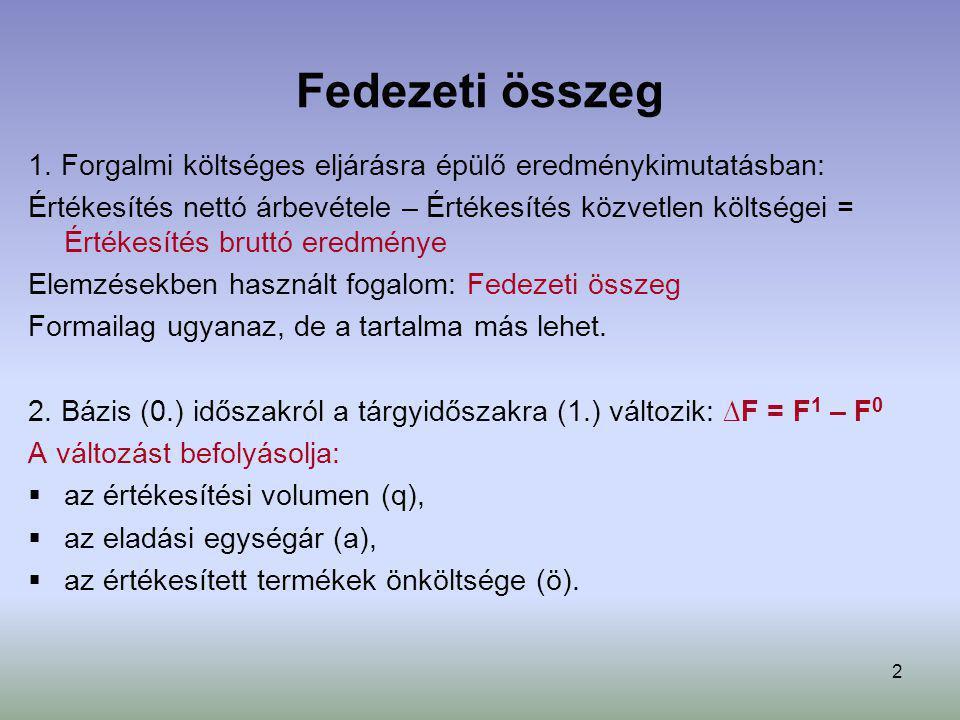 3 Fedezeti összeg elemzése Egy termék fedezeti összege: F = q * a – q * ö = q * (a – ö) = q * m Az összes fedezeti összeg: F =  q * a –  q * ö =  q * (a – ö) =  q * m Ahol: q = értékesítési volumen a = eladási egységár ö = értékesített termék önköltsége m = egy termék fajlagos fedezeti összege F = fedezeti összeg ∆F = F 1 – F 0 = (  q 1 * a 1 –  q 1 * ö 1 ) - (  q 0 * a 0 –  q 0 * ö 0 ) MegnevezésGlobális elemzésTermékszintű elemzés Összehasonlítható termékekÉrtelmezhető Össze nem hasonlítható termékekÉrtelmezhetőNem értelmezhető