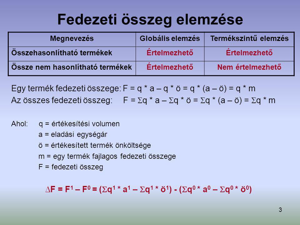 4 Fedezeti összeg elemzése ÖSSZEHASONLÍTHATÓ TERMÉKEK Árváltozás hatása: ∆ Fa∆ =  q 1 * a 1 –  q 1 * a 0 Önköltségváltozás hatása: ∆ Fö∆ = - (  q 1 * ö 1 –  q 1 * ö 0 ) Volumenváltozás hatása: ∆ Fq∆ =  q 1 * m 0 –  q 0 * m 0 → Tiszta volumenváltozás hatása: ∆ Fq1∆=Fh 0 * (  q 1 * a 0 –  q 0 * a 0 ) → Összetétel változás hatása: ∆ Fq2∆=(Fh 10 - Fh 0 ) *  q 1 * a 0 Fh 0 =  q 0 * a 0 -  q 0 * ö 0 /  q 0 *a 0 Fh 10 =  q 1 * a 0 -  q 1 * ö 0 /  q 1 *a 0