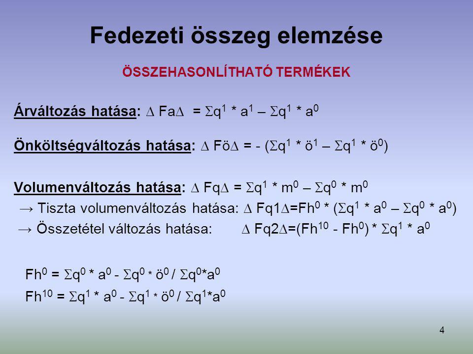 5 Fedezeti összeg elemzése ÖSSZE NEM HASONLÍTHATÓ TERMÉKEK Árbevétel változás hatása: ∆ Farb∆ = Fh 0 * (  q 1 * a 1 –  q 0 * a 0 ) Fedezeti hányad változás hatása: ∆ Ffh∆ = (Fh 1 - Fh 0 ) *  q 1 * a 1 Fh 0 =  q 0 * a 0 -  q 0 * ö 0 /  q 0 *a 0 Fh 1 =  q 1 * a 1 -  q 1 * ö 1 /  q 1 *a 0