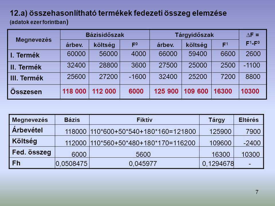 7 Megnevezés BázisidőszakTárgyidőszak∆F = F 1 -F 0 árbev.költségF0F0 árbev.költségF1F1 I. Termék II. Termék III. Termék Összesen MegnevezésBázisFiktív