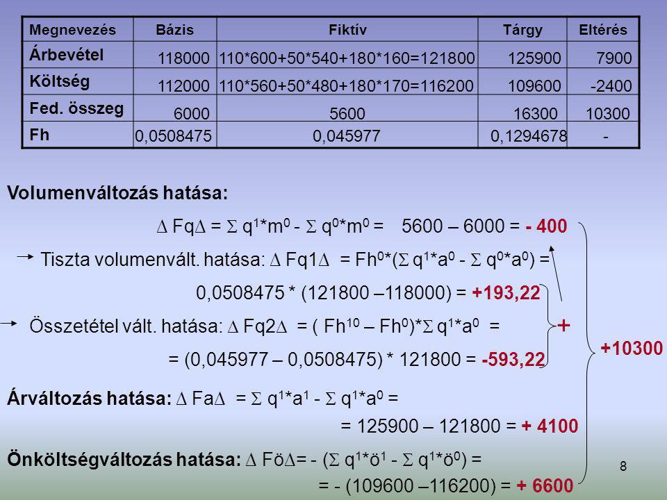 8 Megnevezés BázisFiktívTárgyEltérés Árbevétel Költség Fed. összeg Fh Tiszta volumenvált. hatása: ∆ Fq1∆ = Fh 0 *(  q 1 *a 0 -  q 0 *a 0 ) = 0,05084