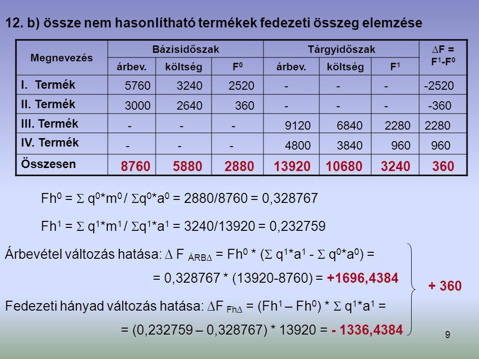 9 Megnevezés BázisidőszakTárgyidőszak ∆ F = F 1 -F 0 árbev.költségF0F0 árbev.költségF1F1 I. Termék II. Termék III. Termék IV. Termék Összesen Árbevéte