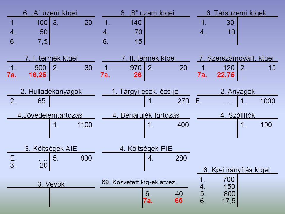 """6. """"A"""" üzem ktgei 7. I. termék ktgei 6. """"B"""" üzem ktgei6. Társüzemi ktgek 7. II. termék ktgei7. Szerszámgyárt. ktgei 2. Hulladékanyagok 4.Jövedelemtart"""
