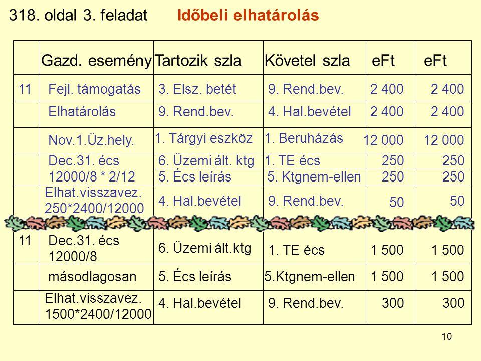 10 Gazd. eseményTartozik szlaKövetel szla eFt eFt 318. oldal 3. feladatIdőbeli elhatárolás 11Fejl. támogatás3. Elsz. betét9. Rend.bev.2 400 Elhatárolá