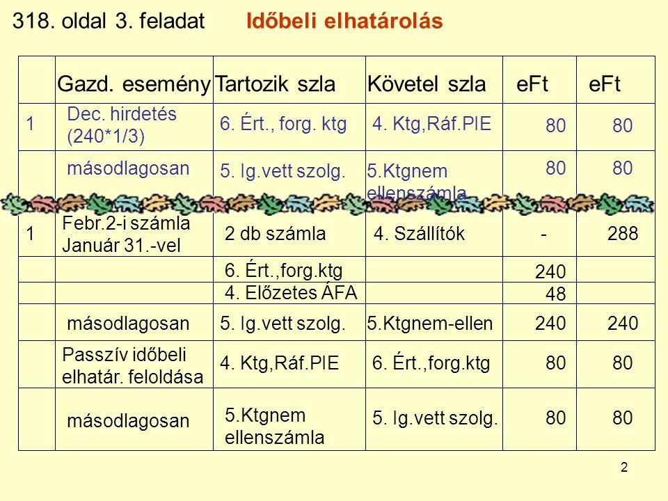 13 Gazd.eseményTartozik szla Követel szla eFt eFt 318.