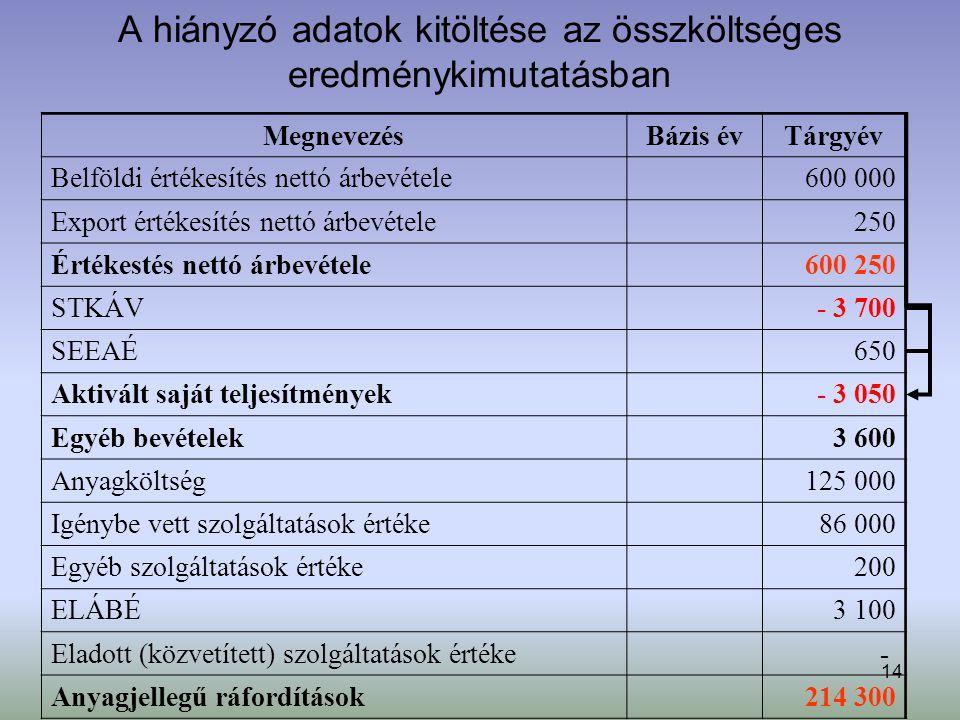 14 A hiányzó adatok kitöltése az összköltséges eredménykimutatásban MegnevezésBázis évTárgyév Belföldi értékesítés nettó árbevétele 600 000 Export ért