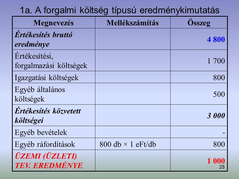 25 1a. A forgalmi költség típusú eredménykimutatás 1 000 ÜZEMI (ÜZLETI) TEV. EREDMÉNYE 800 800 db × 1 eFt/dbEgyéb ráfordítások - Egyéb bevételek 3 000