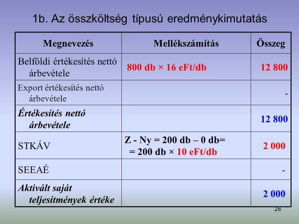 26 1b. Az összköltség típusú eredménykimutatás 2 000 Aktivált saját teljesítmények értéke - SEEAÉ 2 000 Z - Ny = 200 db – 0 db= = 200 db × 10 eFt/db S