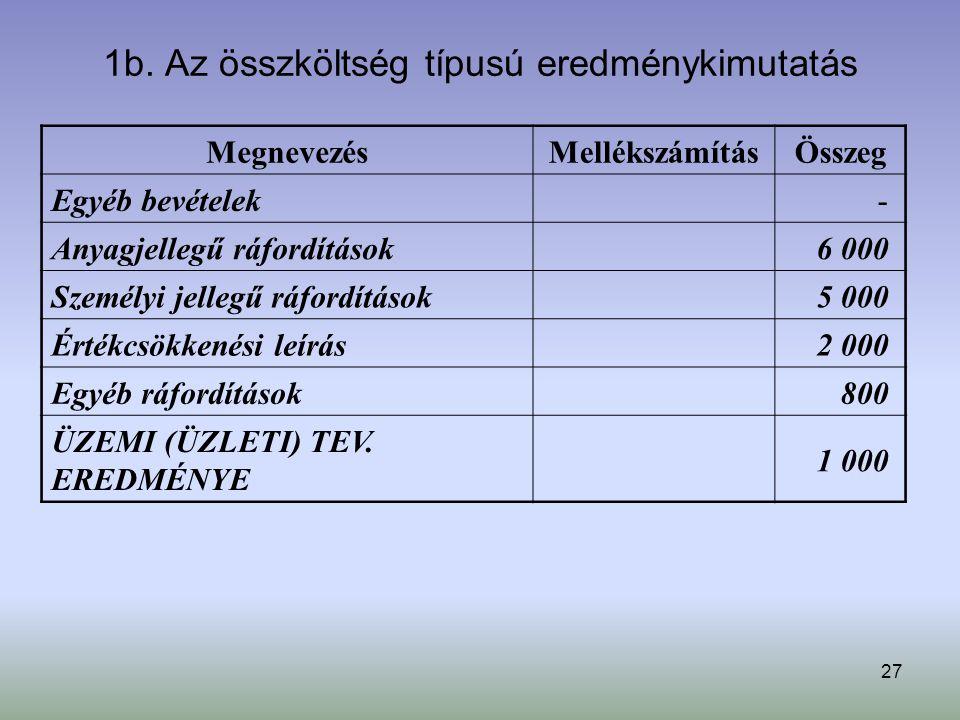 27 1b. Az összköltség típusú eredménykimutatás MegnevezésMellékszámításÖsszeg Egyéb bevételek - Anyagjellegű ráfordítások 6 000 Személyi jellegű ráfor