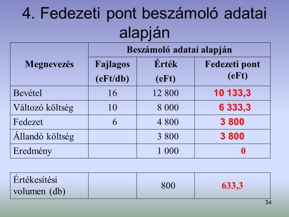 34 4. Fedezeti pont beszámoló adatai alapján Megnevezés Beszámoló adatai alapján FajlagosÉrtékFedezeti pont (eFt) (eFt/db)(eFt) Bevétel1612 800 10 133