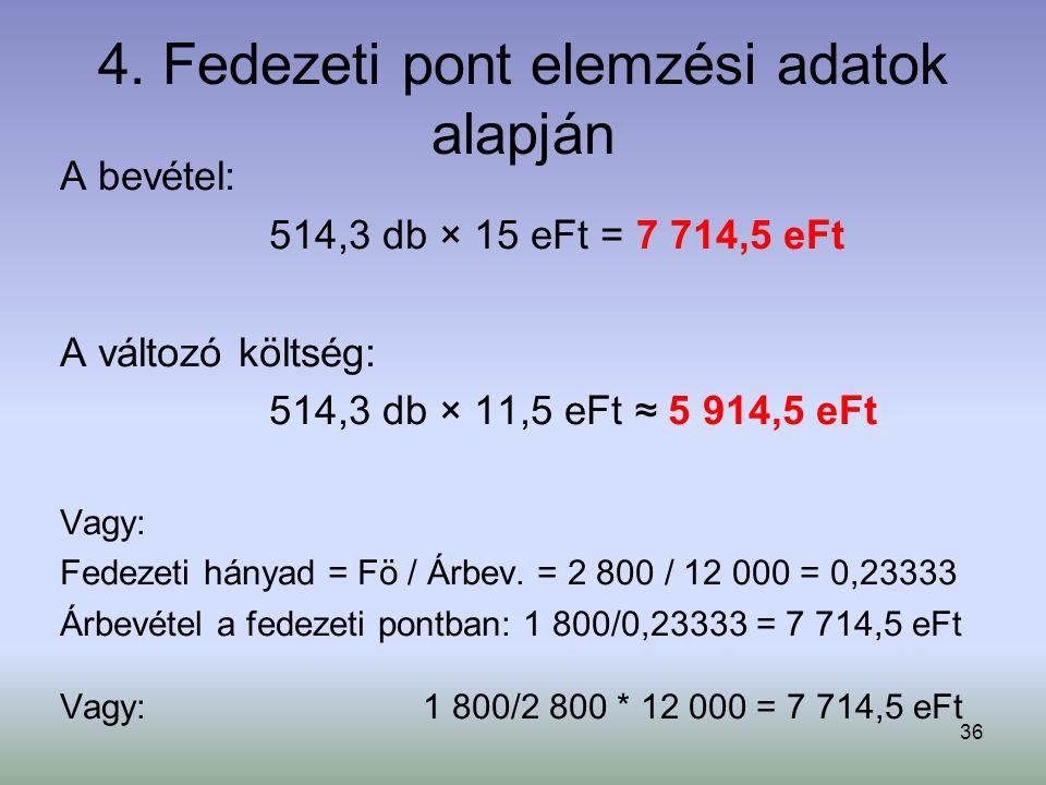 36 4. Fedezeti pont elemzési adatok alapján A bevétel: 514,3 db × 15 eFt = 7 714,5 eFt A változó költség: 514,3 db × 11,5 eFt ≈ 5 914,5 eFt Vagy: Fede