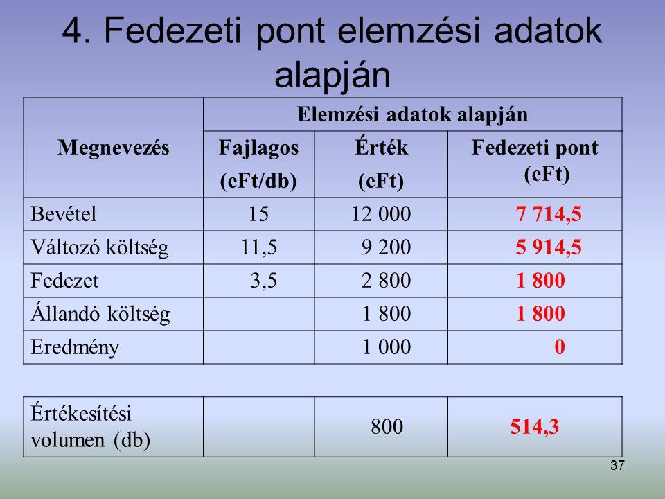 37 4. Fedezeti pont elemzési adatok alapján Megnevezés Elemzési adatok alapján FajlagosÉrtékFedezeti pont (eFt) (eFt/db)(eFt) Bevétel1512 000 7 714,5
