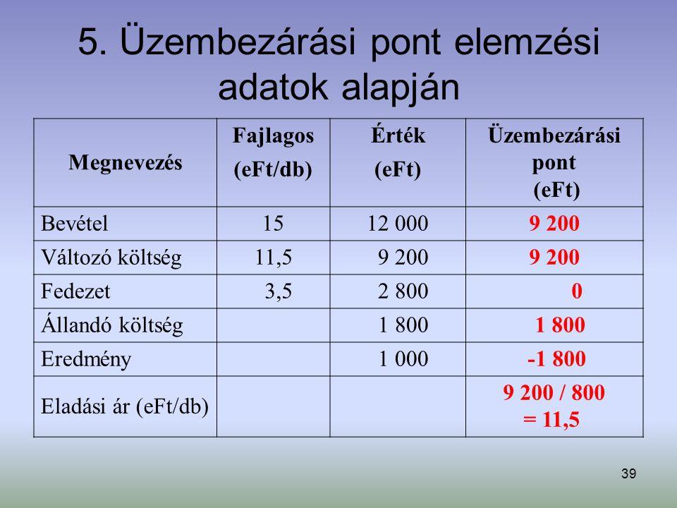 39 5. Üzembezárási pont elemzési adatok alapján Megnevezés FajlagosÉrtékÜzembezárási pont (eFt) (eFt/db)(eFt) Bevétel1512 0009 200 Változó költség11,5