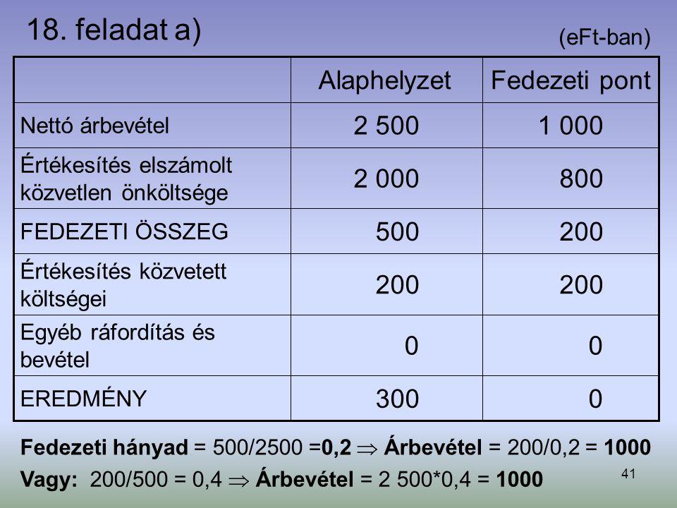 41 18. feladat a) 0 0 200 800 1 000 Fedezeti pont 300 EREDMÉNY 0 Egyéb ráfordítás és bevétel 200 Értékesítés közvetett költségei 500 FEDEZETI ÖSSZEG 2