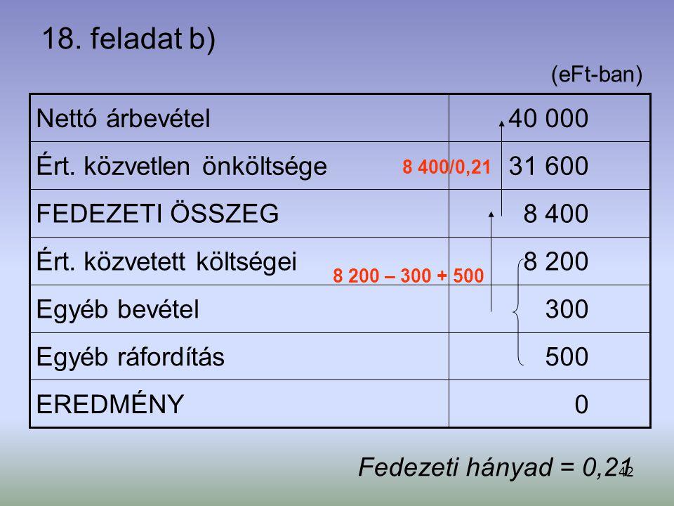 42 18. feladat b) 0EREDMÉNY 500Egyéb ráfordítás 300Egyéb bevétel 8 200Ért. közvetett költségei 8 400FEDEZETI ÖSSZEG 31 600Ért. közvetlen önköltsége 40