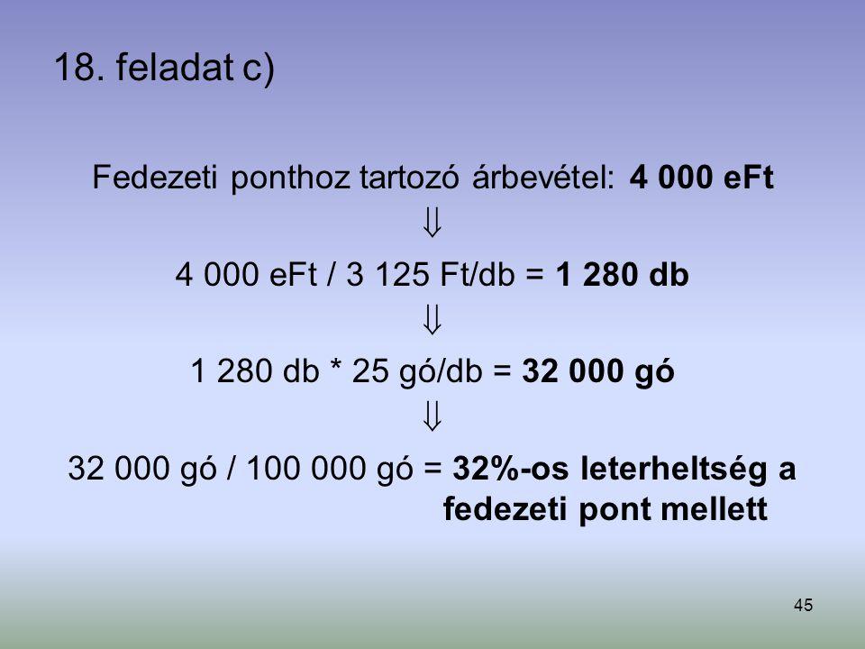 45 18. feladat c) Fedezeti ponthoz tartozó árbevétel: 4 000 eFt  4 000 eFt / 3 125 Ft/db = 1 280 db  1 280 db * 25 gó/db = 32 000 gó  32 000 gó / 1
