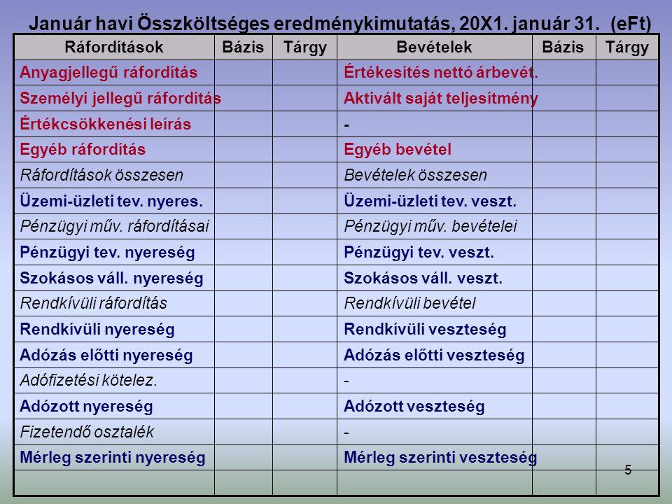 5 Január havi Összköltséges eredménykimutatás, 20X1. január 31. (eFt) -Értékcsökkenési leírás Szokásos váll. veszt.Szokásos váll. nyereség Mérleg szer