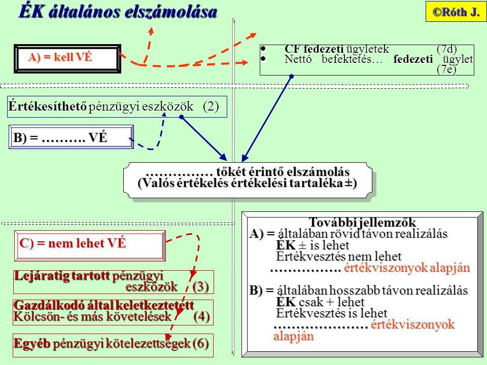 ÉK általános elszámolása További jellemzők A) = általában rövid távon realizálás ÉK ± is lehet ÉK ± is lehet Értékvesztés nem lehet Értékvesztés nem lehet …………….