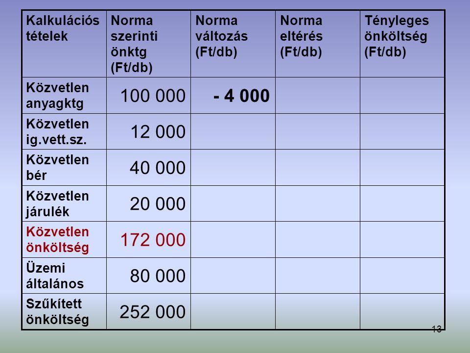 13 252 000 Szűkített önköltség 80 000 Üzemi általános 172 000 Közvetlen önköltség 20 000 Közvetlen járulék 40 000 Közvetlen bér 12 000 Közvetlen ig.vett.sz.