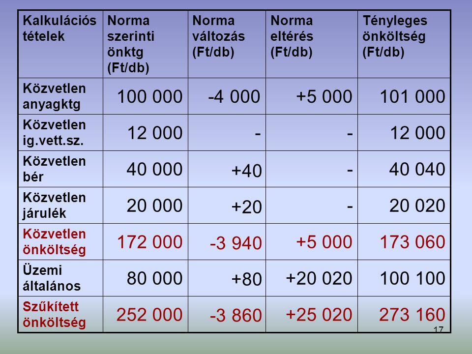 17 273 160+25 020252 000 Szűkített önköltség 100 +20 02080 000 Üzemi általános 173 060+5 000172 000 Közvetlen önköltség 20 020-20 000 Közvetlen járulék 40 040-40 000 Közvetlen bér 12 000-- Közvetlen ig.vett.sz.