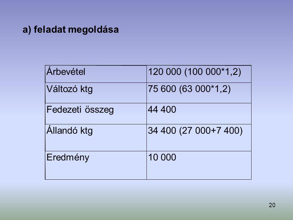 20 a) feladat megoldása Árbevétel 120 000 (100 000*1,2) Változó ktg 75 600 (63 000*1,2) Fedezeti összeg 44 400 Állandó ktg 34 400 (27 000+7 400) Eredmény 10 000