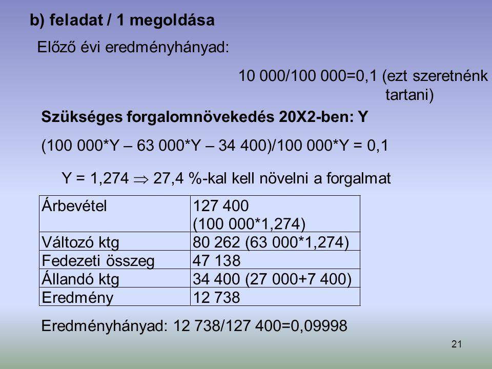 21 b) feladat / 1 megoldása Előző évi eredményhányad: 10 000/100 000=0,1 (ezt szeretnénk tartani) Szükséges forgalomnövekedés 20X2-ben: Y (100 000*Y – 63 000*Y – 34 400)/100 000*Y = 0,1 Y = 1,274  27,4 %-kal kell növelni a forgalmat Árbevétel 127 400 (100 000*1,274) Változó ktg 80 262 (63 000*1,274) Fedezeti összeg 47 138 Állandó ktg 34 400 (27 000+7 400) Eredmény 12 738 Eredményhányad: 12 738/127 400=0,09998