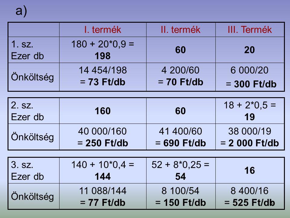 3 a) 6 000/20 = 300 Ft/db 4 200/60 = 70 Ft/db 14 454/198 = 73 Ft/db Önköltség 2060 180 + 20*0,9 = 198 1. sz. Ezer db III. TermékII. termékI. termék 8