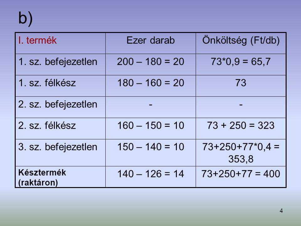 4 b) 73+250+77 = 400140 – 126 = 14 Késztermék (raktáron) 73+250+77*0,4 = 353,8 150 – 140 = 103. sz. befejezetlen 73 + 250 = 323160 – 150 = 102. sz. fé