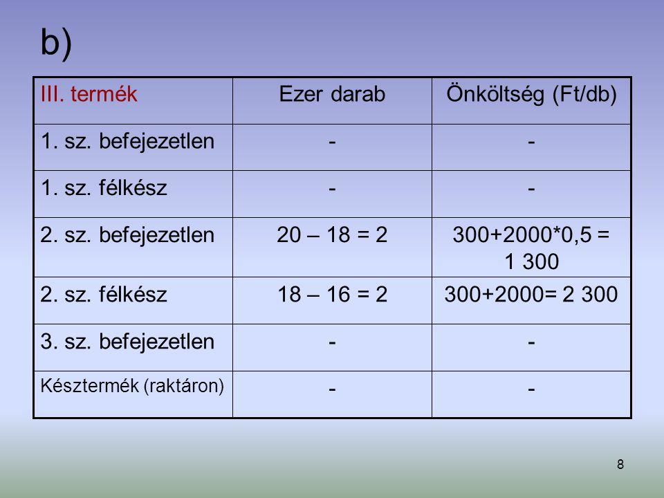 8 b) -- Késztermék (raktáron) --3. sz. befejezetlen 300+2000= 2 30018 – 16 = 22. sz. félkész 300+2000*0,5 = 1 300 20 – 18 = 22. sz. befejezetlen --1.