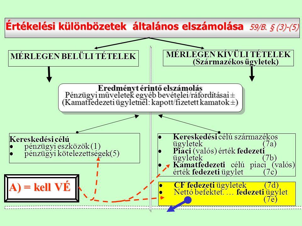  CF fedezeti ügyletek (7d)  Nettó befektet. … fedezeti ügylet (7e) (7e) Értékelési különbözetek általános elszámolása 59/B. § (3)-(5) MÉRLEGEN KÍVÜL