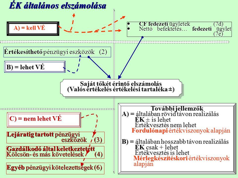 ÉK általános elszámolása További jellemzők A) = általában rövid távon realizálás ÉK ± is lehet ÉK ± is lehet Értékvesztés nem lehet Értékvesztés nem l