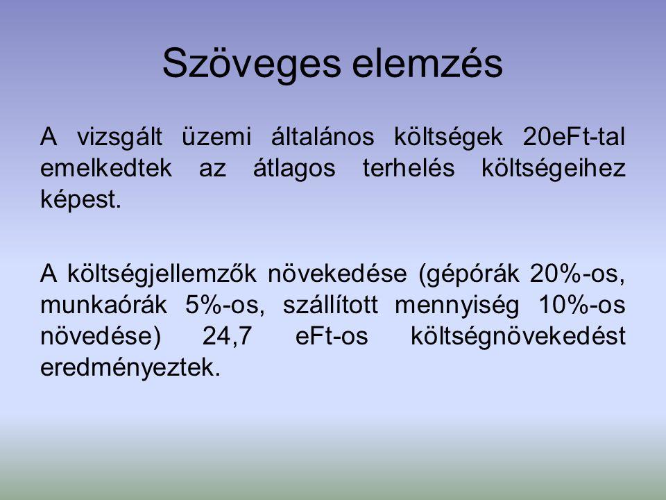 Szöveges elemzés A vizsgált üzemi általános költségek 20eFt-tal emelkedtek az átlagos terhelés költségeihez képest. A költségjellemzők növekedése (gép