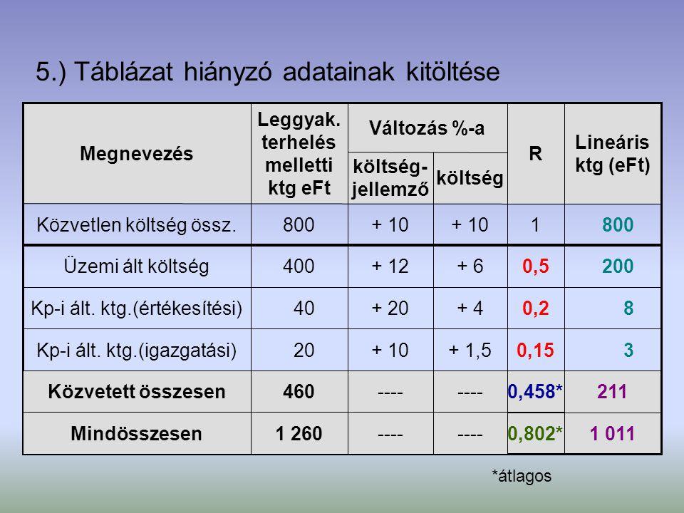 5.) Táblázat hiányzó adatainak kitöltése 1 0110,802* 211 0,458* 30,15 + 1,5 + 10 20Kp-i ált. ktg.(igazgatási) 80,2+ 4+ 20 40Kp-i ált. ktg.(értékesítés