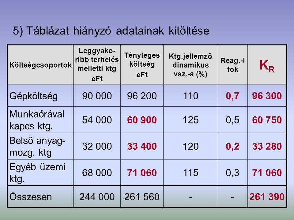 5) Táblázat hiányzó adatainak kitöltése Költségcsoportok Leggyako- ribb terhelés melletti ktg eFt Tényleges költség eFt Ktg.jellemző dinamikus vsz.-a