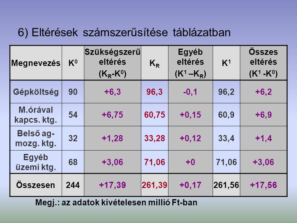 6) Eltérések számszerűsítése táblázatban MegnevezésK0K0 Szükségszerű eltérés (K R -K 0 ) KRKR Egyéb eltérés (K 1 –K R ) K1K1 Összes eltérés (K 1 -K 0