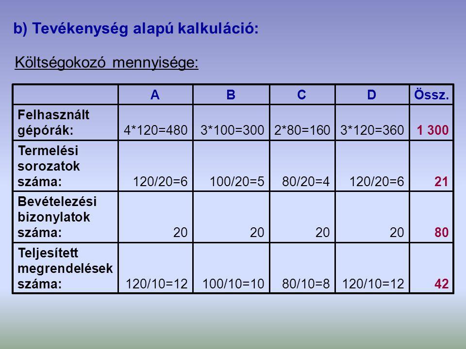 b) Tevékenység alapú kalkuláció: Költségokozó mennyisége: 42120/10=1280/10=8100/10=10120/10=12 Teljesített megrendelések száma: 8020 Bevételezési bizo