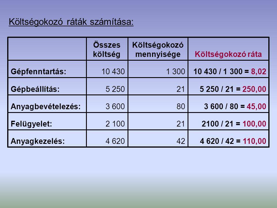 Költségokozó ráták számítása: 4 620 / 42 = 110,00424 620Anyagkezelés: 2100 / 21 = 100,00212 100Felügyelet: 3 600 / 80 = 45,00803 600Anyagbevételezés: