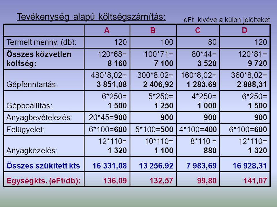 Tevékenység alapú költségszámítás: 141,0799,80132,57136,09Egységkts. (eFt/db): 16 928,317 983,6913 256,9216 331,08Összes szűkített kts 12*110= 1 320 8