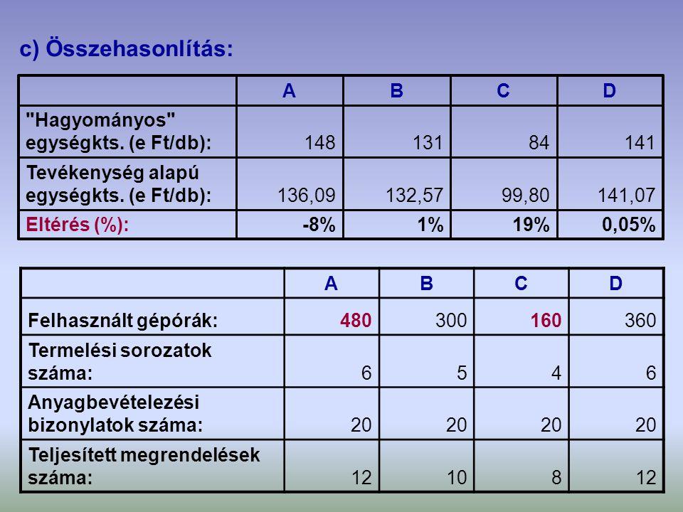 c) Összehasonlítás: 0,05%19%1%-8%Eltérés (%): 141,0799,80132,57136,09 Tevékenység alapú egységkts. (e Ft/db): 14184131148