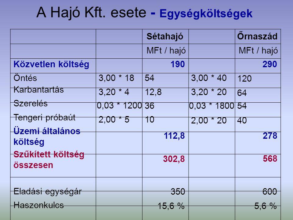 A Hajó Kft. esete - Egységköltségek SétahajóŐrnaszád MFt / hajó Közvetlen költség Öntés Karbantartás Szerelés Tengeri próbaút Üzemi általános költség