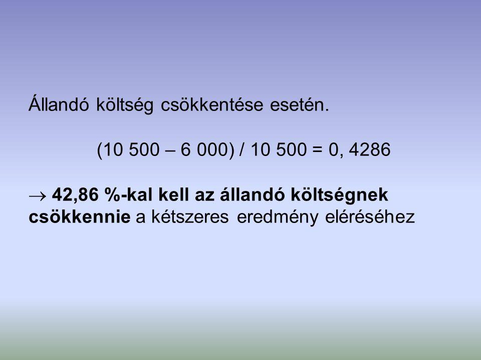 Állandó költség csökkentése esetén. (10 500 – 6 000) / 10 500 = 0, 4286  42,86 %-kal kell az állandó költségnek csökkennie a kétszeres eredmény eléré