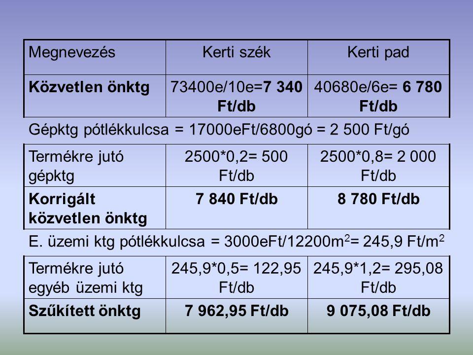 9 075,08 Ft/db7 962,95 Ft/dbSzűkített önktg 245,9*1,2= 295,08 Ft/db 245,9*0,5= 122,95 Ft/db Termékre jutó egyéb üzemi ktg E. üzemi ktg pótlékkulcsa =