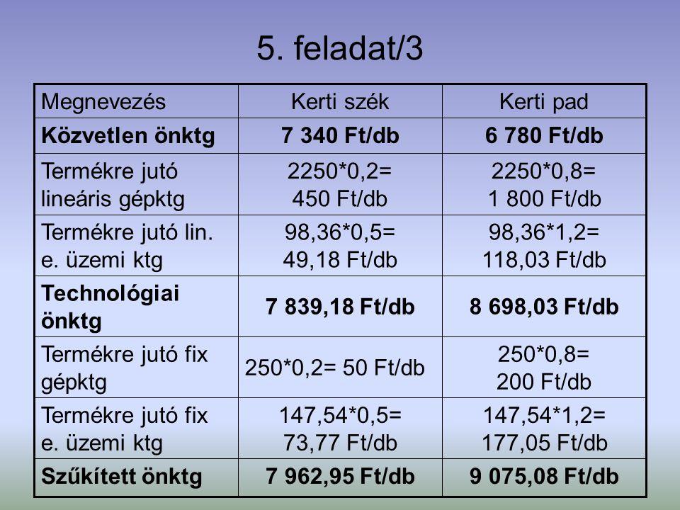 5. feladat/3 9 075,08 Ft/db7 962,95 Ft/dbSzűkített önktg 147,54*1,2= 177,05 Ft/db 147,54*0,5= 73,77 Ft/db Termékre jutó fix e. üzemi ktg 250*0,8= 200
