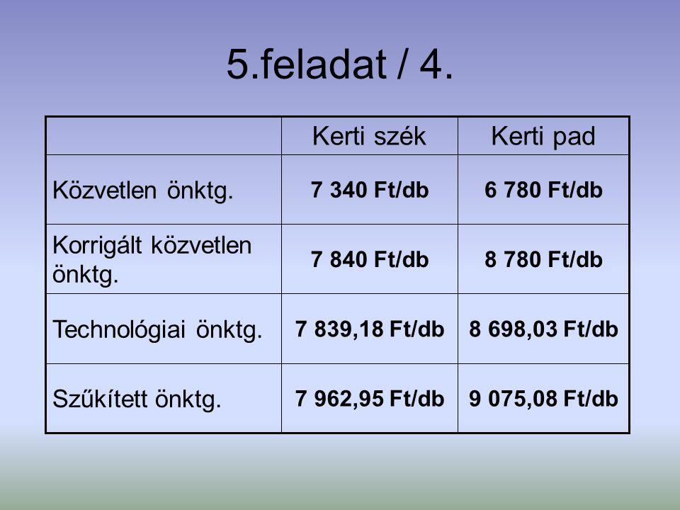 5.feladat / 4. 9 075,08 Ft/db7 962,95 Ft/db Szűkített önktg. 8 698,03 Ft/db7 839,18 Ft/db Technológiai önktg. 8 780 Ft/db7 840 Ft/db Korrigált közvetl